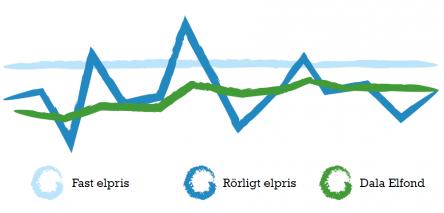 dala-elfond-graf-utveckling-transp